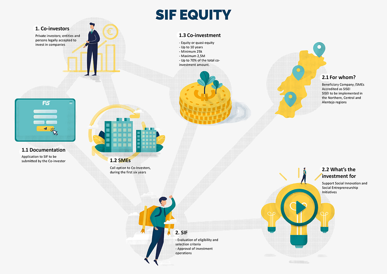 SIF Equity